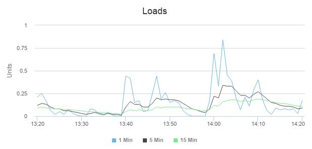Monitoramento de loads